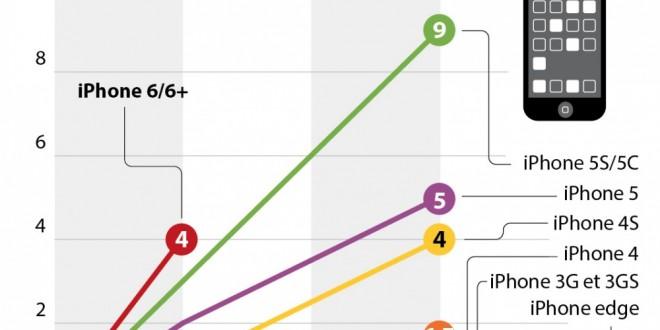 l'iPhone 6 le smartphone le plus vendu de la marque Apple