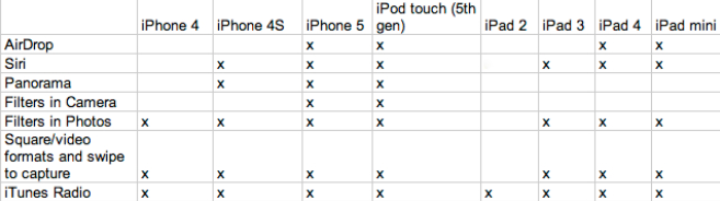 idevice-table
