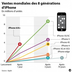 2828008-ide-apple-ventes-iphone-6-jpg_2461936
